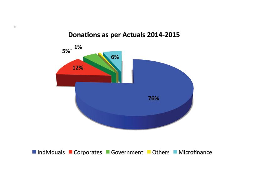 Donations-Chart-2014-2015