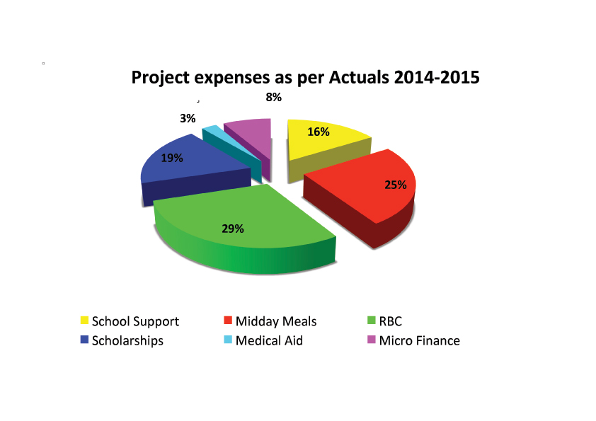 Project-Expenses-2014-2015-